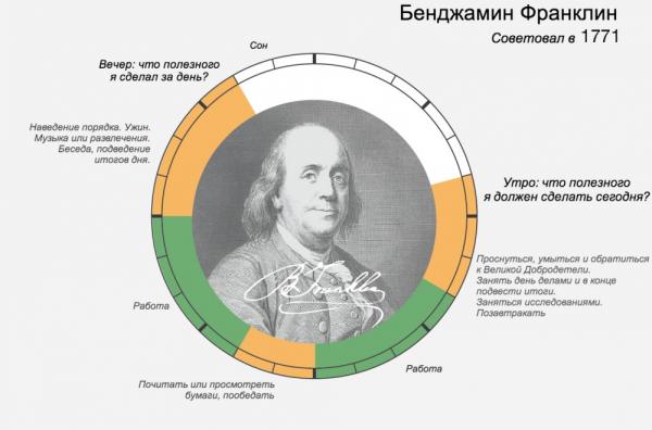 распорядок дня великих людей – Бенджамин Франклин