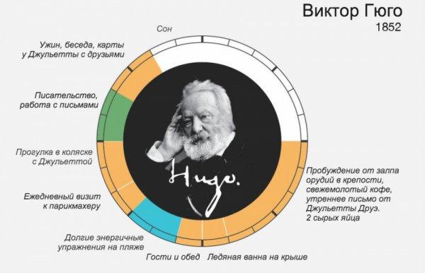 распорядок дня великих людей – Виктор Гюго