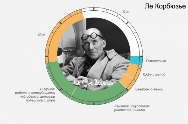 распорядок дня великих людей скачать – Ле Корбюзье