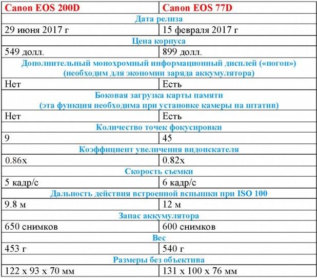 Различия между камерами Canon EOS 200D и Сanon EOS 77D