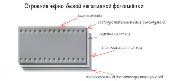 О фото технике: Основы работы с фотопленкой, ее виды - №2