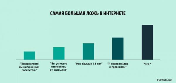 Ироничные факты из жизни в графиках - №34