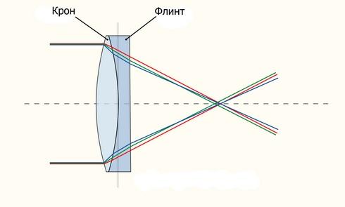 хроматические аберрации объектива