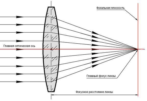 фокусное расстояние объектива мм